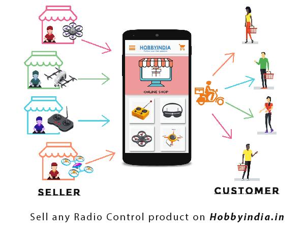 Hobbyindia.in